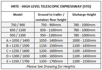 Table showing available sizes for high level telescopic when using shipping containers and articulated trailers