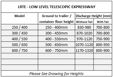 Table showing available sizes for non-standard special custom telescopic vehicle unloading conveyors