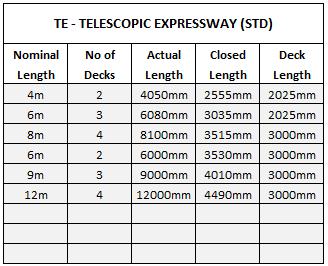 Telescopic Expressway Conveyor Sizes