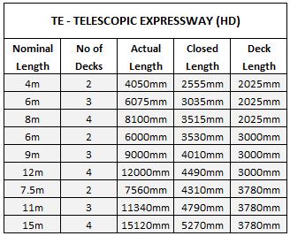 Telescopic Expressway Dock Conveyor Sizes HD